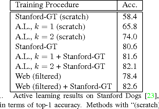 Figure 2 for The Unreasonable Effectiveness of Noisy Data for Fine-Grained Recognition