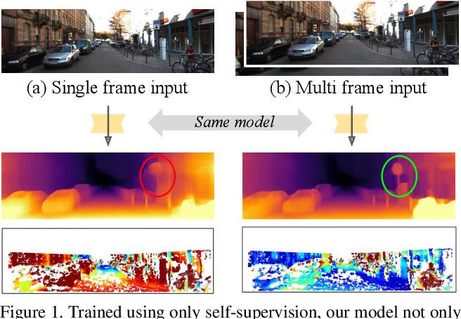 Figure 1 for The Temporal Opportunist: Self-Supervised Multi-Frame Monocular Depth