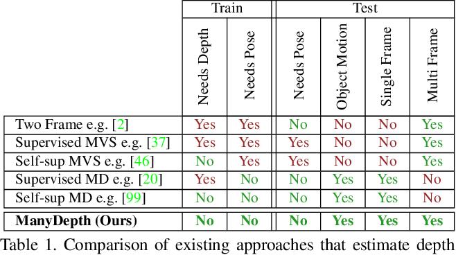 Figure 2 for The Temporal Opportunist: Self-Supervised Multi-Frame Monocular Depth