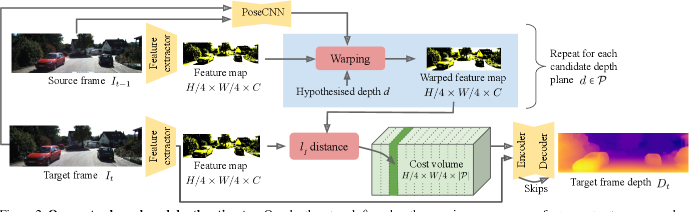 Figure 3 for The Temporal Opportunist: Self-Supervised Multi-Frame Monocular Depth