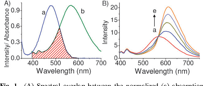 Figure 1 from dna assisted white light emission through fret figure 1 ccuart Choice Image