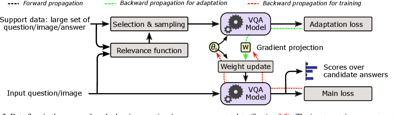Figure 3 for Actively Seeking and Learning from Live Data