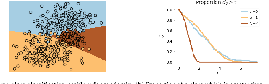 Figure 1 for Fairness Through Robustness: Investigating Robustness Disparity in Deep Learning