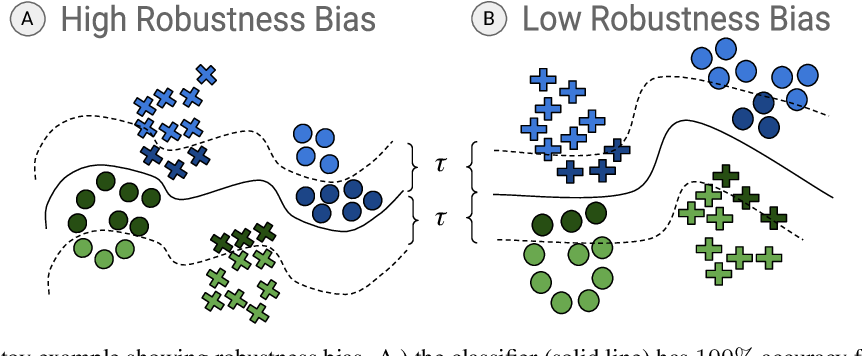 Figure 3 for Fairness Through Robustness: Investigating Robustness Disparity in Deep Learning