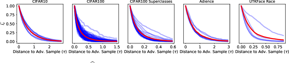 Figure 4 for Fairness Through Robustness: Investigating Robustness Disparity in Deep Learning
