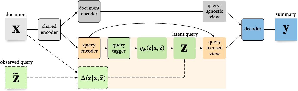 Figure 1 for Text Summarization with Latent Queries