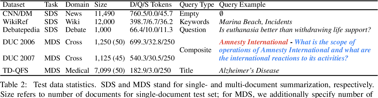 Figure 3 for Text Summarization with Latent Queries