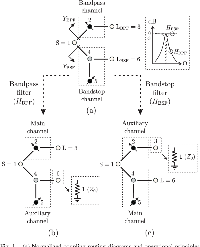 Figure 6 From Reflectionless Adaptive Rf Filters Bandpass Bandstop