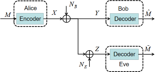 Figure 1 for Dual MINE-based Neural Secure Communications under Gaussian Wiretap Channel