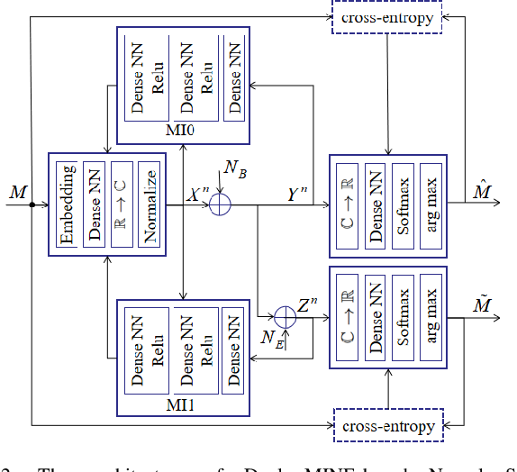 Figure 2 for Dual MINE-based Neural Secure Communications under Gaussian Wiretap Channel