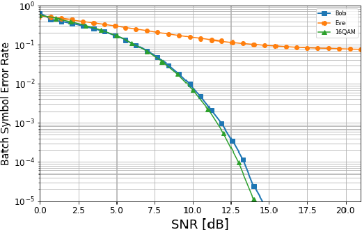 Figure 3 for Dual MINE-based Neural Secure Communications under Gaussian Wiretap Channel