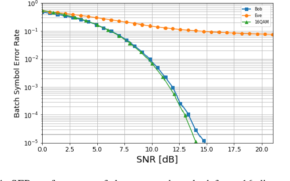 Figure 4 for Dual MINE-based Neural Secure Communications under Gaussian Wiretap Channel