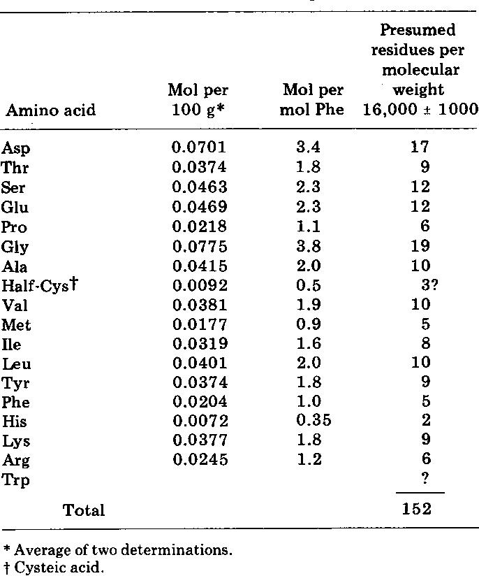 Table 1. Amino-acid composition