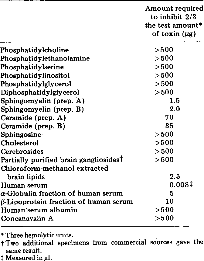 Table 2. Results of inhibition tests