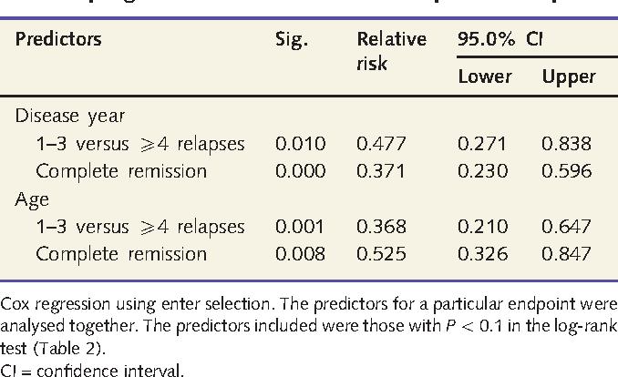 PDF] A representative cohort of patients with non-progressive