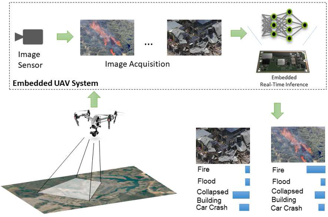 Figure 1 for EmergencyNet: Efficient Aerial Image Classification for Drone-Based Emergency Monitoring Using Atrous Convolutional Feature Fusion