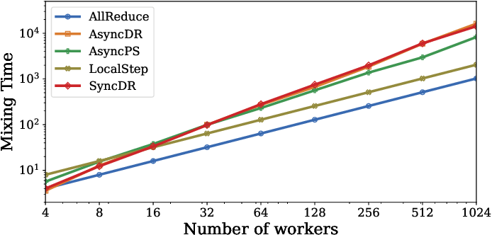 Figure 3 for MixML: A Unified Analysis of Weakly Consistent Parallel Learning