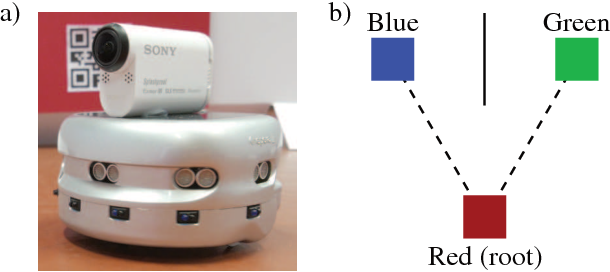 Figure 1 for Reinforcement Learning in POMDPs with Memoryless Options and Option-Observation Initiation Sets