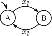 Figure 3 for Reinforcement Learning in POMDPs with Memoryless Options and Option-Observation Initiation Sets
