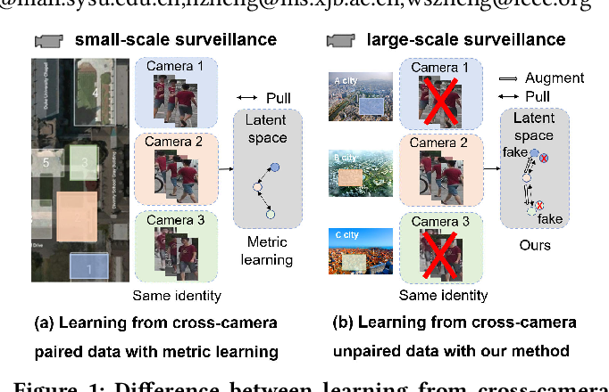 Figure 1 for Cross-Camera Feature Prediction for Intra-Camera Supervised Person Re-identification across Distant Scenes