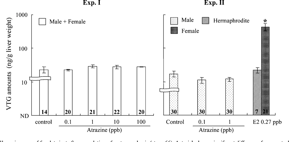 Atrizine sex reversal