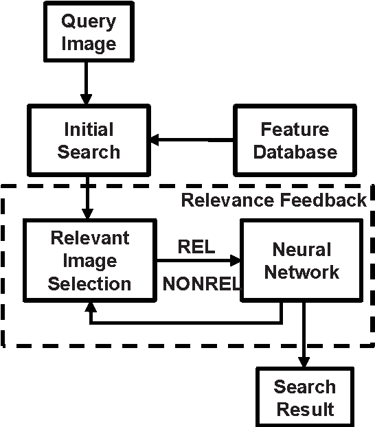 Figure 2 from CBIR system with relevance feedback using H&#x00F6 ...