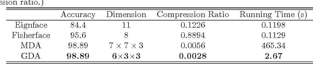 Figure 4 for A Report on Multilinear PCA Plus Multilinear LDA to Deal with Tensorial Data: Visual Classification as An Example