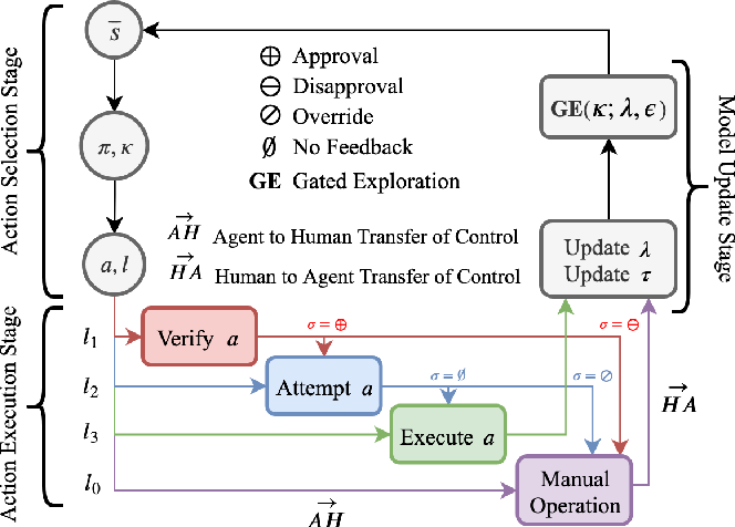 Figure 1 for Learning to Optimize Autonomy in Competence-Aware Systems