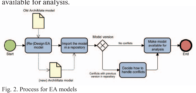 Figure 2 from Enterprise Architecture 4 0 – A Vision, an