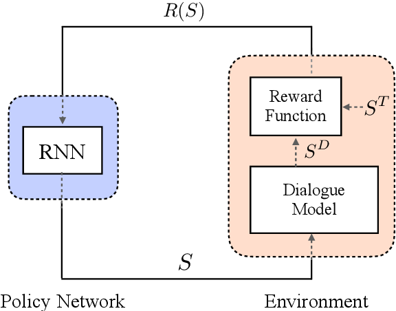 Figure 1 for Chat as Expected: Learning to Manipulate Black-box Neural Dialogue Models