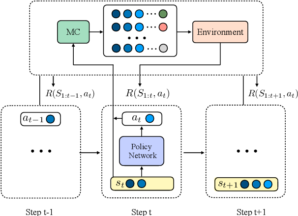 Figure 2 for Chat as Expected: Learning to Manipulate Black-box Neural Dialogue Models