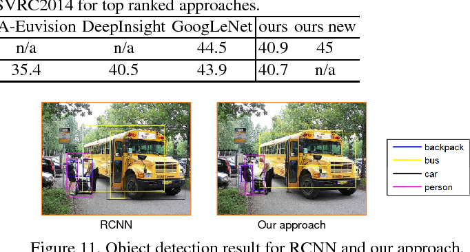 Figure 3 for DeepID-Net: multi-stage and deformable deep convolutional neural networks for object detection
