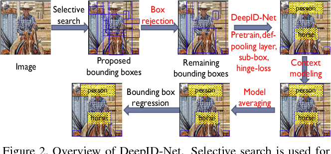 Figure 2 for DeepID-Net: multi-stage and deformable deep convolutional neural networks for object detection