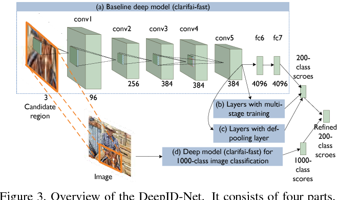 Figure 4 for DeepID-Net: multi-stage and deformable deep convolutional neural networks for object detection