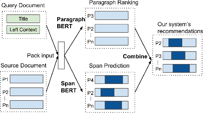 Figure 1 for Context-Based Quotation Recommendation