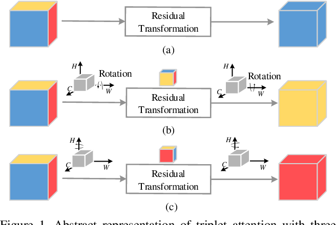 Figure 1 for Rotate to Attend: Convolutional Triplet Attention Module