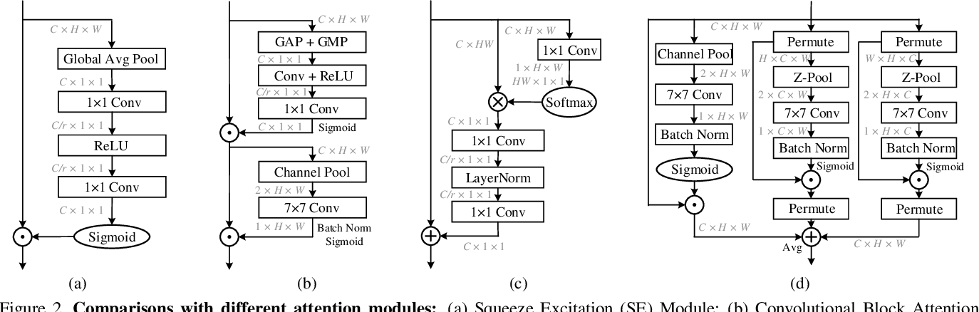 Figure 4 for Rotate to Attend: Convolutional Triplet Attention Module