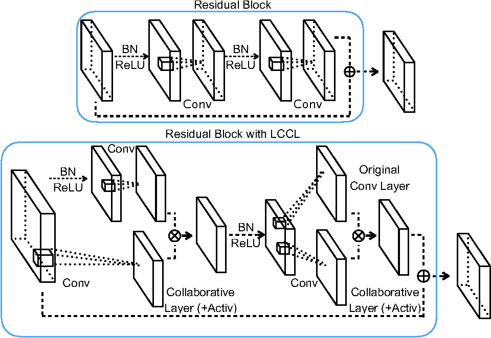 Figure 3 for More is Less: A More Complicated Network with Less Inference Complexity