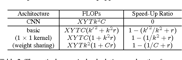 Figure 4 for More is Less: A More Complicated Network with Less Inference Complexity