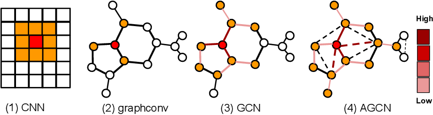 Figure 3 for Adaptive Graph Convolutional Neural Networks