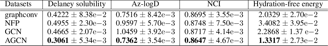 Figure 2 for Adaptive Graph Convolutional Neural Networks