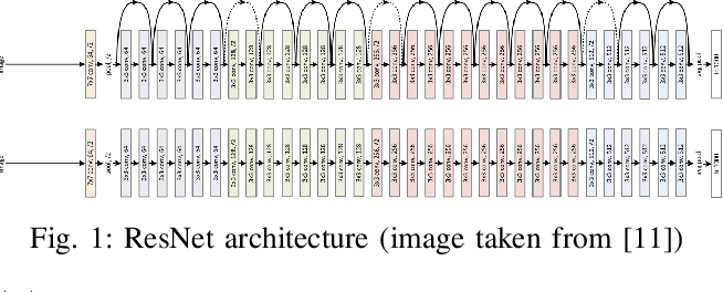 Figure 1 for A Hybrid GA-PSO Method for Evolving Architecture and Short Connections of Deep Convolutional Neural Networks
