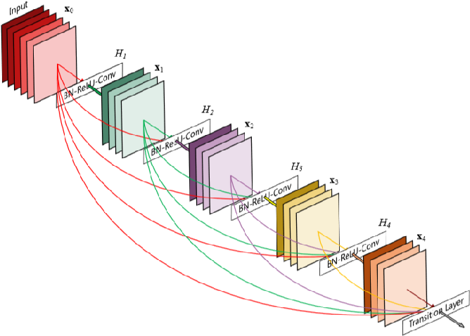 Figure 2 for A Hybrid GA-PSO Method for Evolving Architecture and Short Connections of Deep Convolutional Neural Networks