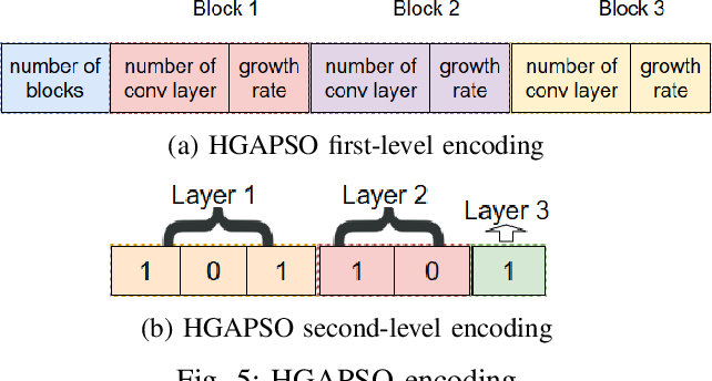 Figure 4 for A Hybrid GA-PSO Method for Evolving Architecture and Short Connections of Deep Convolutional Neural Networks