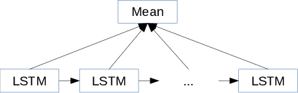 Figure 4 for Character-level Convolutional Networks for Text Classification