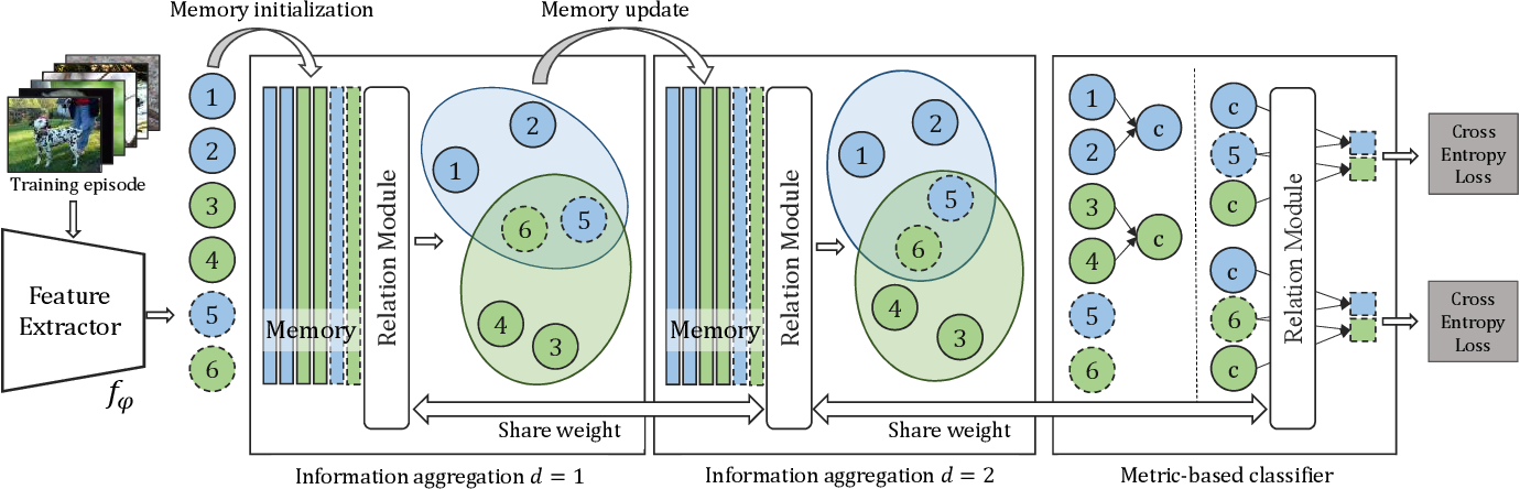 Figure 2 for Memory-Augmented Relation Network for Few-Shot Learning