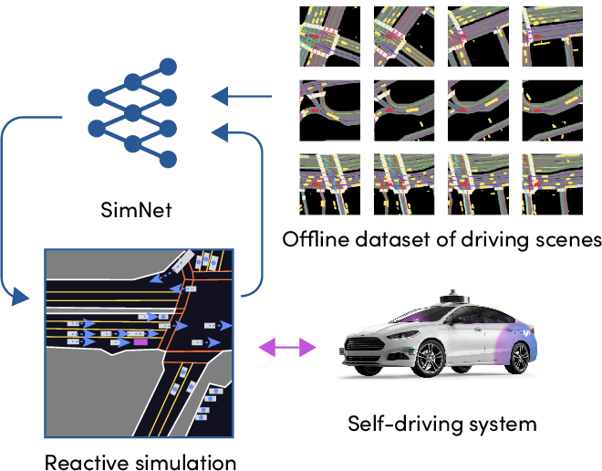 Figure 1 for SimNet: Learning Reactive Self-driving Simulations from Real-world Observations