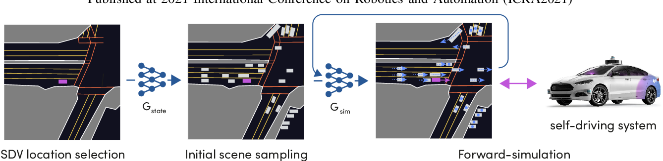Figure 2 for SimNet: Learning Reactive Self-driving Simulations from Real-world Observations