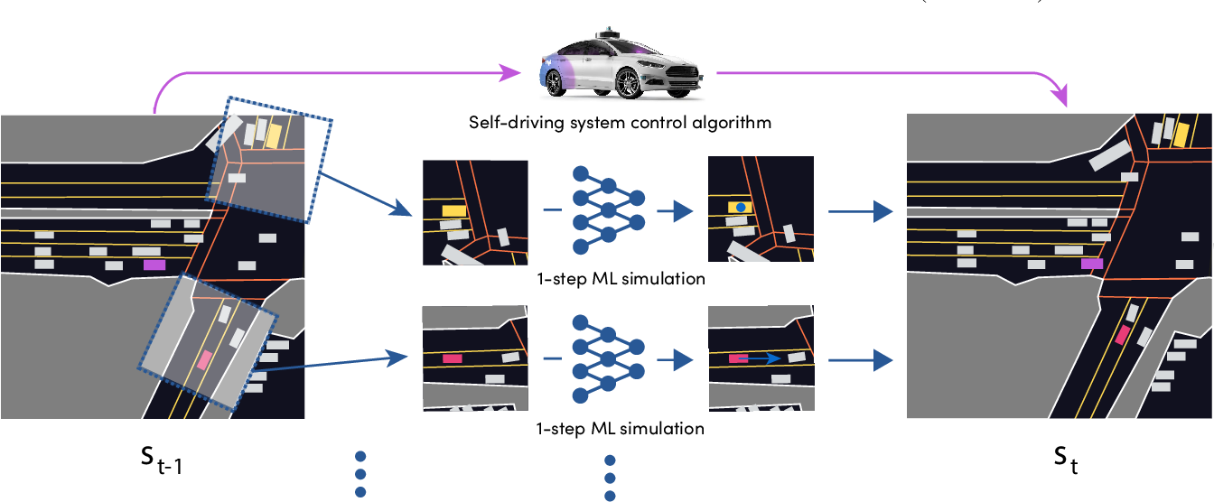 Figure 3 for SimNet: Learning Reactive Self-driving Simulations from Real-world Observations