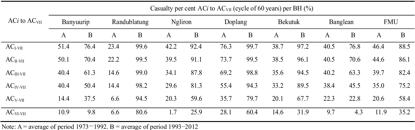 Table 6 from Evaluation of Annual Allowable Cut ( AAC